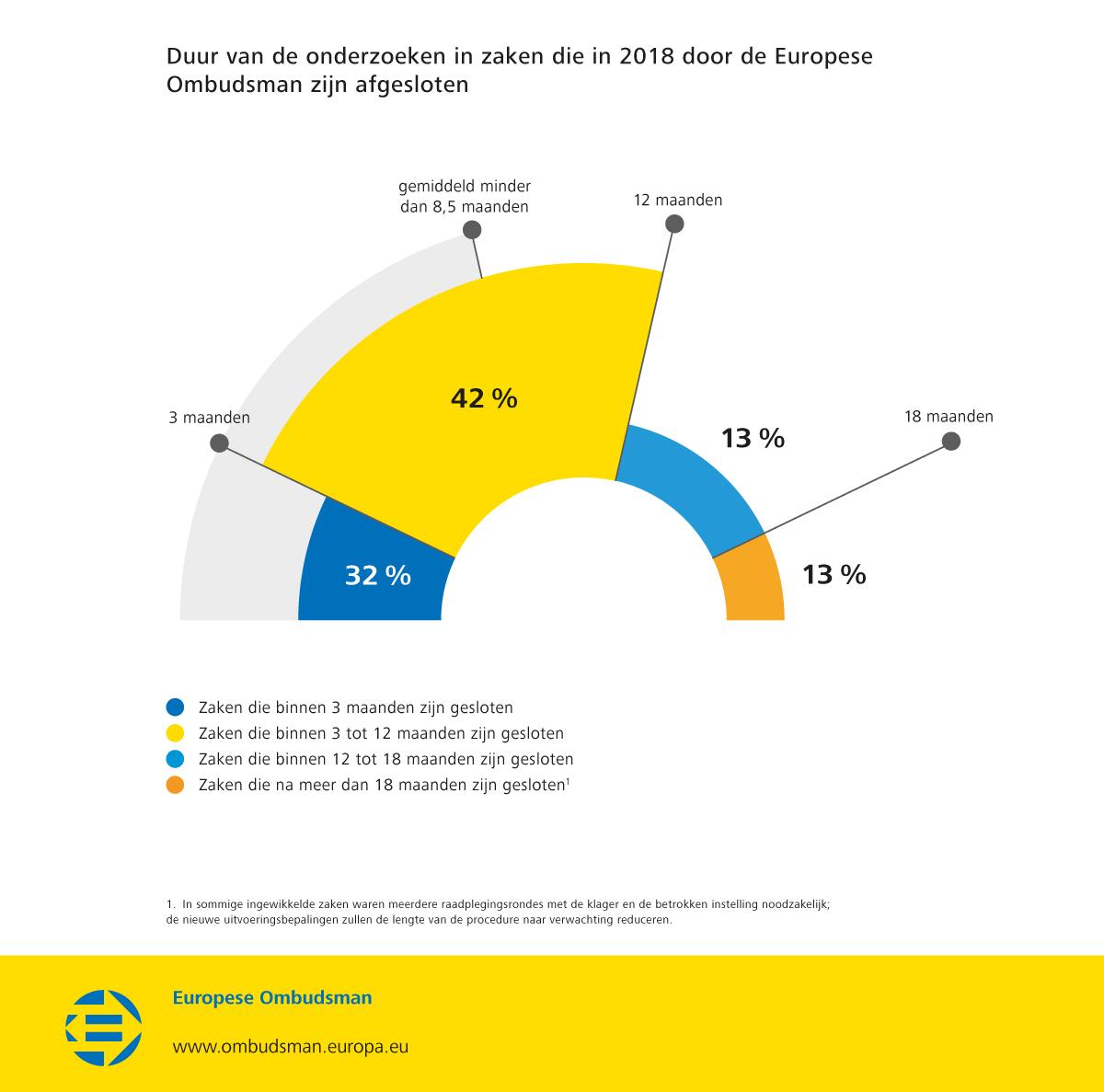 Duur van de onderzoeken in zaken die in 2018 door de Europese Ombudsman zijn afgesloten