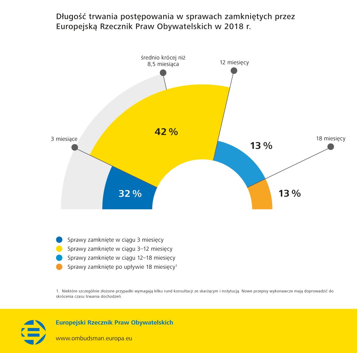 Długość trwania postępowania w sprawach zamkniętych przez Europejską Rzecznik Praw Obywatelskich w 2018 r.