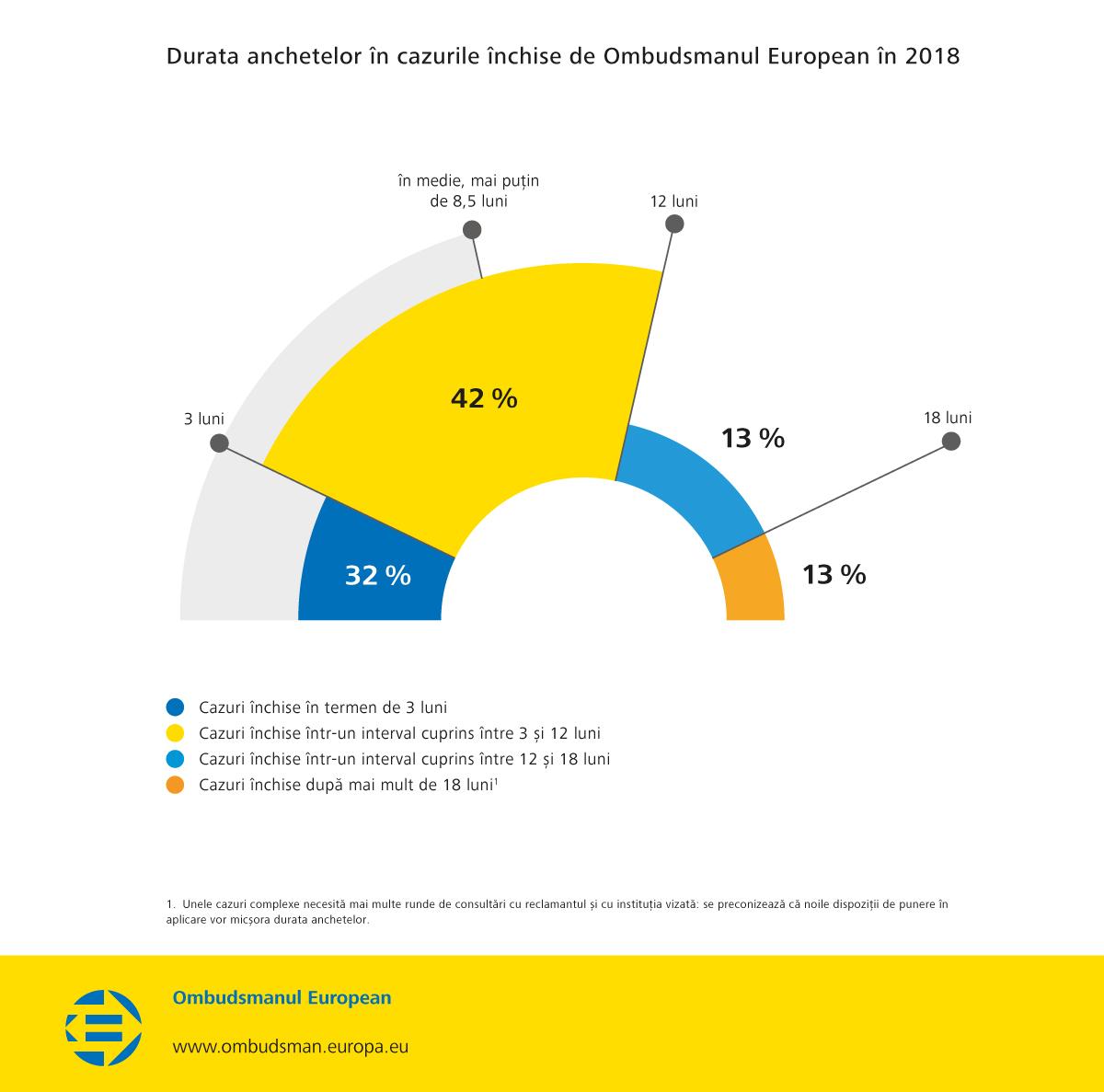 Durata anchetelor în cazurile închise de Ombudsmanul European în 2018
