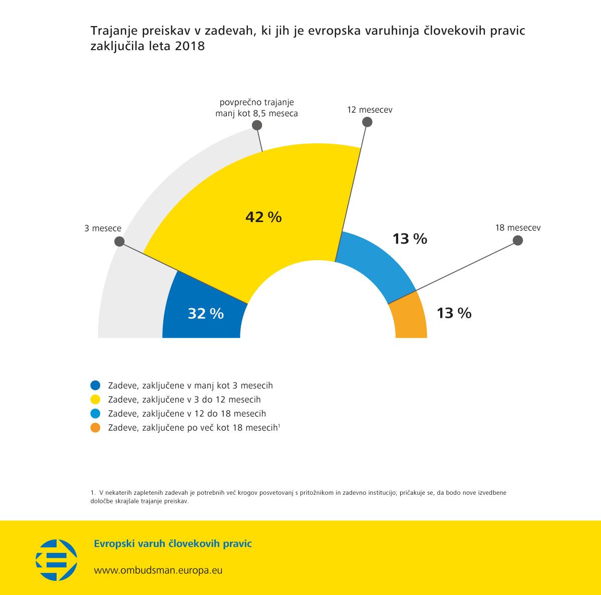 Trajanje preiskav v zadevah, ki jih je evropska varuhinja človekovih pravic zaključila leta 2018