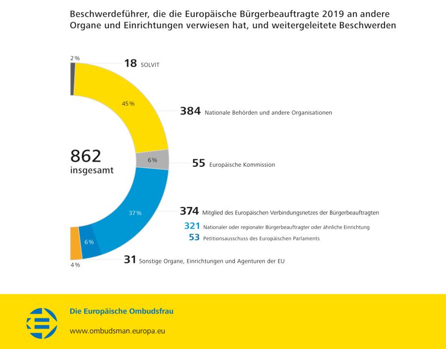 Beschwerdeführer, die die Europäische Bürgerbeauftragte 2019 an andere Organe und Einrichtungen verwiesen hat, und weitergeleitete Beschwerden