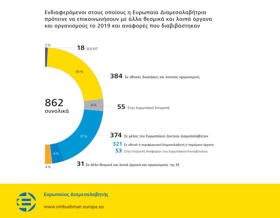 Ενδιαφερόμενοι στους οποίους η Ευρωπαία Διαμεσολαβήτρια πρότεινε να επικοινωνήσουν με άλλα θεσμικά και λοιπά όργανα και οργανισμούς το 2019 και αναφορές που διαβιβάστηκαν
