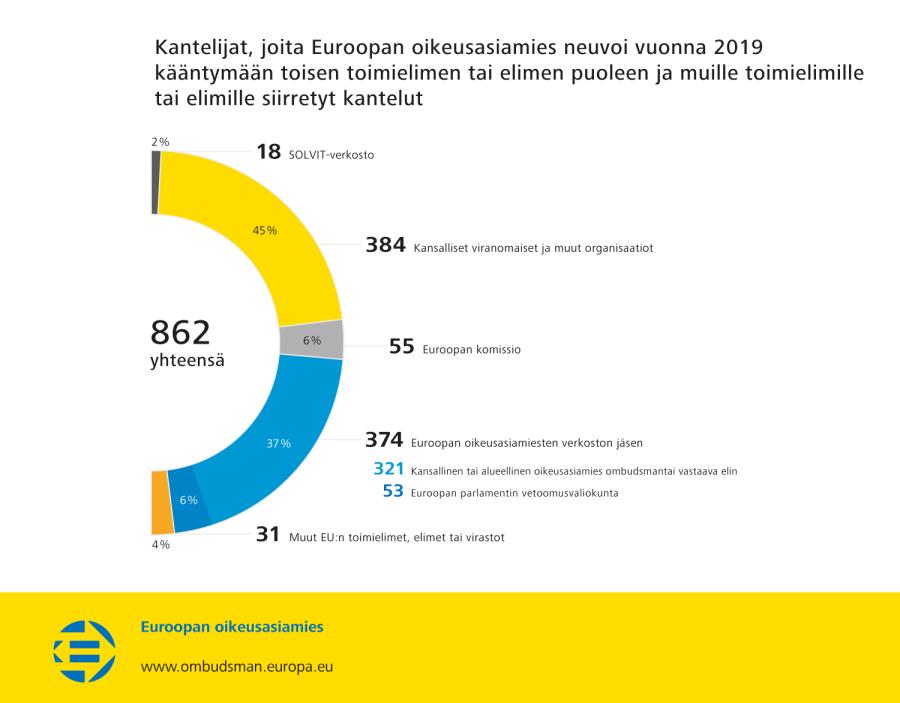Kantelijat, joita Euroopan oikeusasiamies neuvoi vuonna 2019 kääntymään toisen toimielimen tai elimen puoleen ja muille toimielimille tai elimille siirretyt kantelut