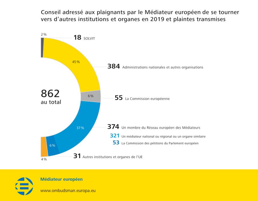 Conseil adressé aux plaignants par le Médiateur européen de se tourner vers d'autres institutions et organes en 2019 et plaintes transmises