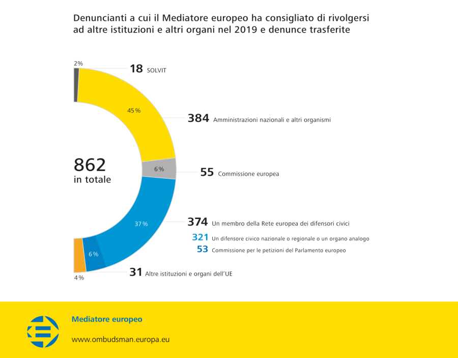 Denuncianti a cui il Mediatore europeo ha consigliato di rivolgersi ad altre istituzioni e altri organi nel 2019 e denunce trasferite