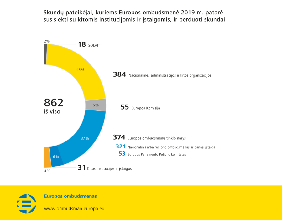 Skundų pateikėjai, kuriems Europos ombudsmenė 2019 m. patarė susisiekti su kitomis institucijomis ir įstaigomis, ir perduoti skundai