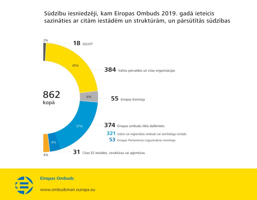 Sūdzību iesniedzēji, kam Eiropas Ombuds 2019. gadā ieteicis sazināties ar citām iestādēm un struktūrām, un pārsūtītās sūdzības