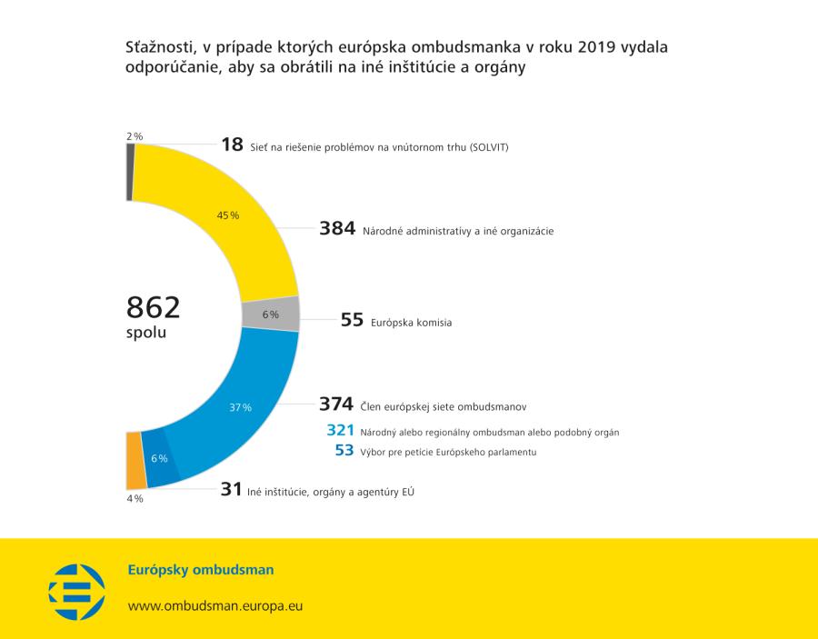 Sťažnosti, v prípade ktorých európska ombudsmanka v roku 2019 vydala odporúčanie, aby sa obrátili na iné inštitúcie a orgány