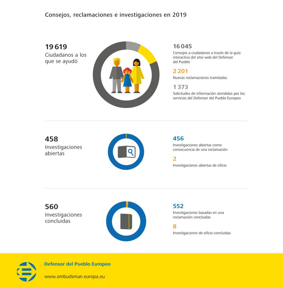 Consejos, reclamaciones e investigaciones en 2019