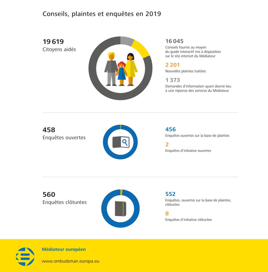 Conseils, plaintes et enquêtes en 2019