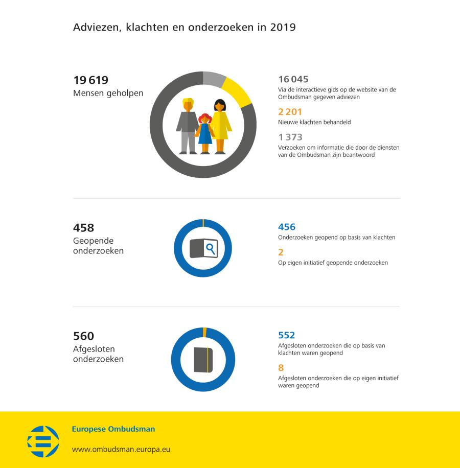 Adviezen, klachten en onderzoeken in 2019