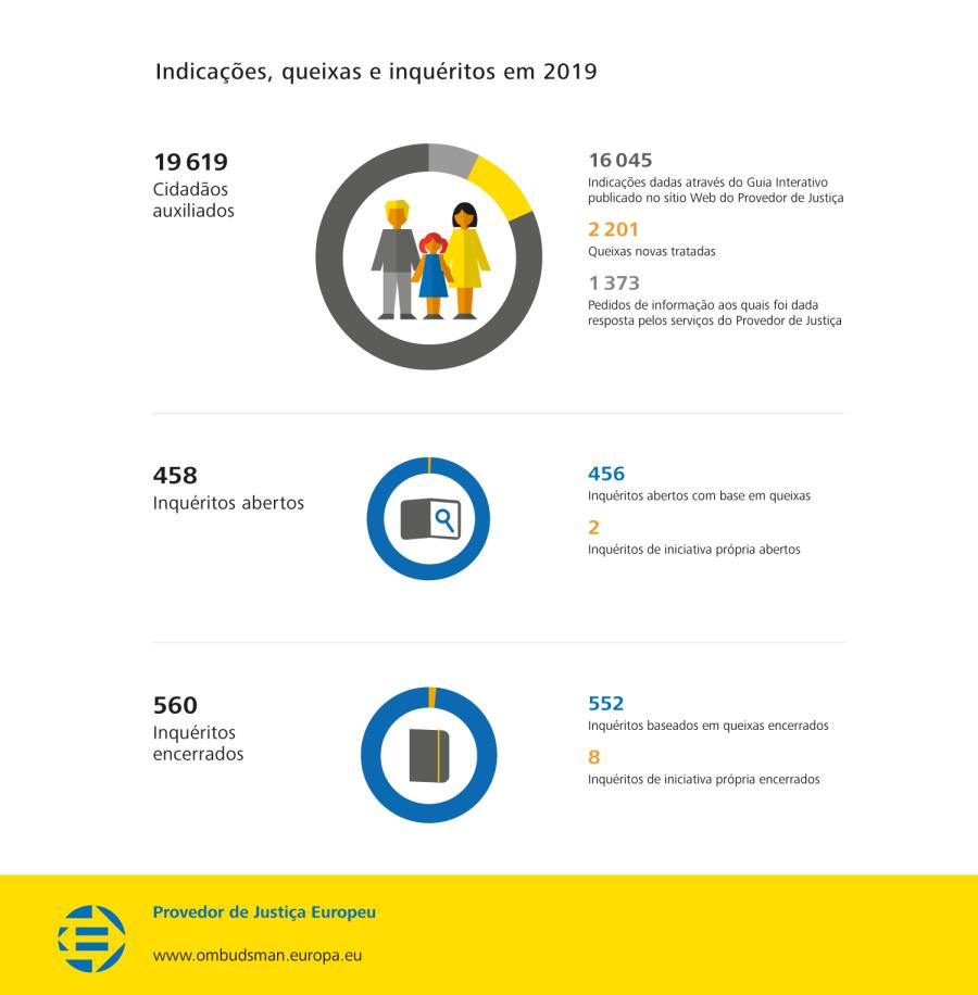 Indicações, queixas e inquéritos em 2019