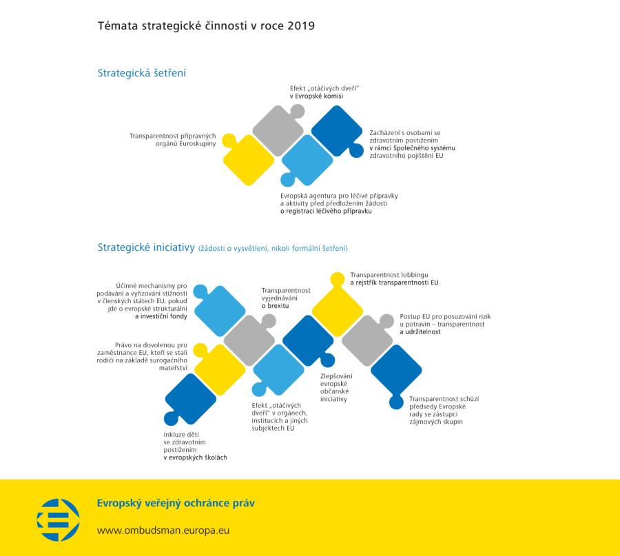 Témata strategické činnosti v roce 2019
