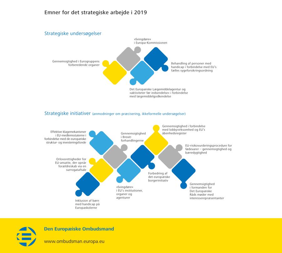 Emner for det strategiske arbejde i 2019