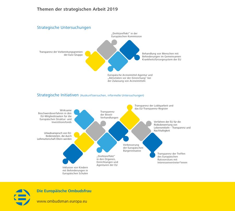 Themen der strategischen Arbeit 2019