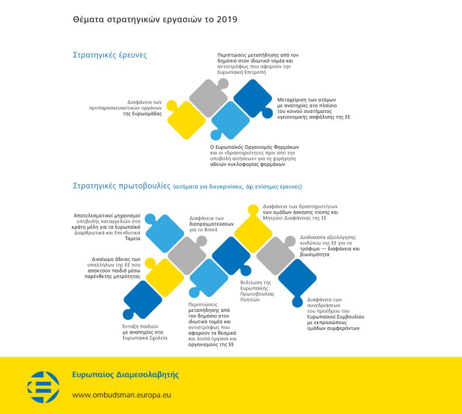Θέματα στρατηγικών εργασιών το 2019