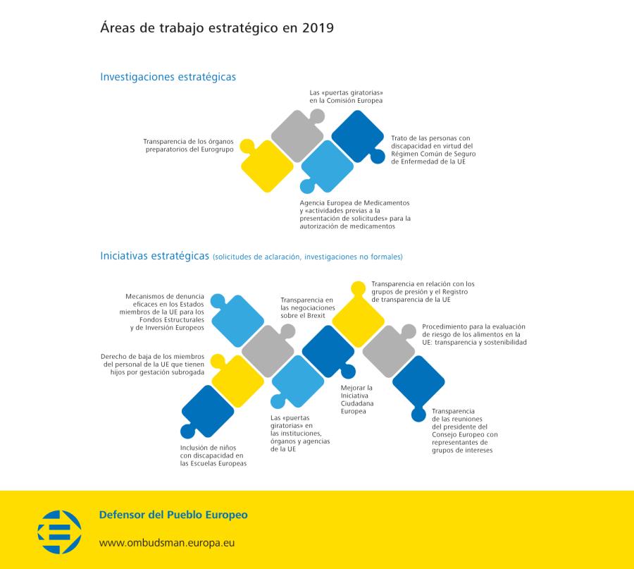Áreas de trabajo estratégico en 2019