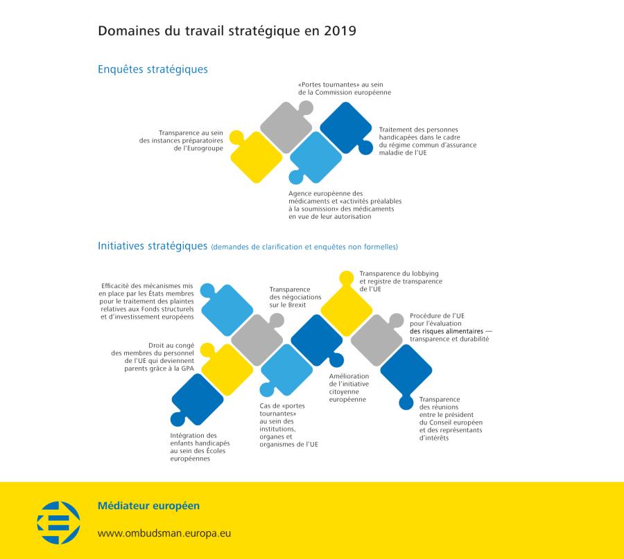 Domaines du travail stratégique en 2019