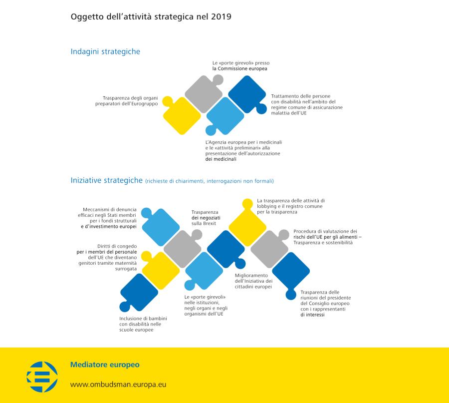 Oggetto dell'attività strategica nel 2019