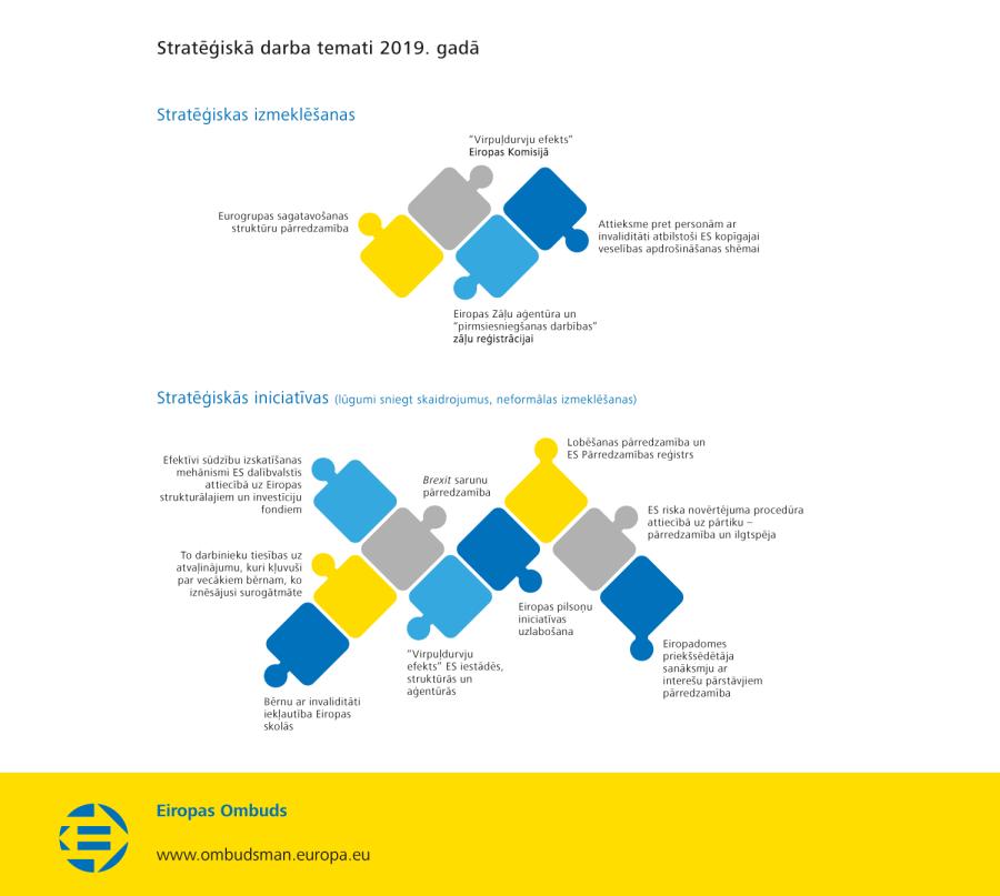 Stratēģiskā darba temati 2019. gadā