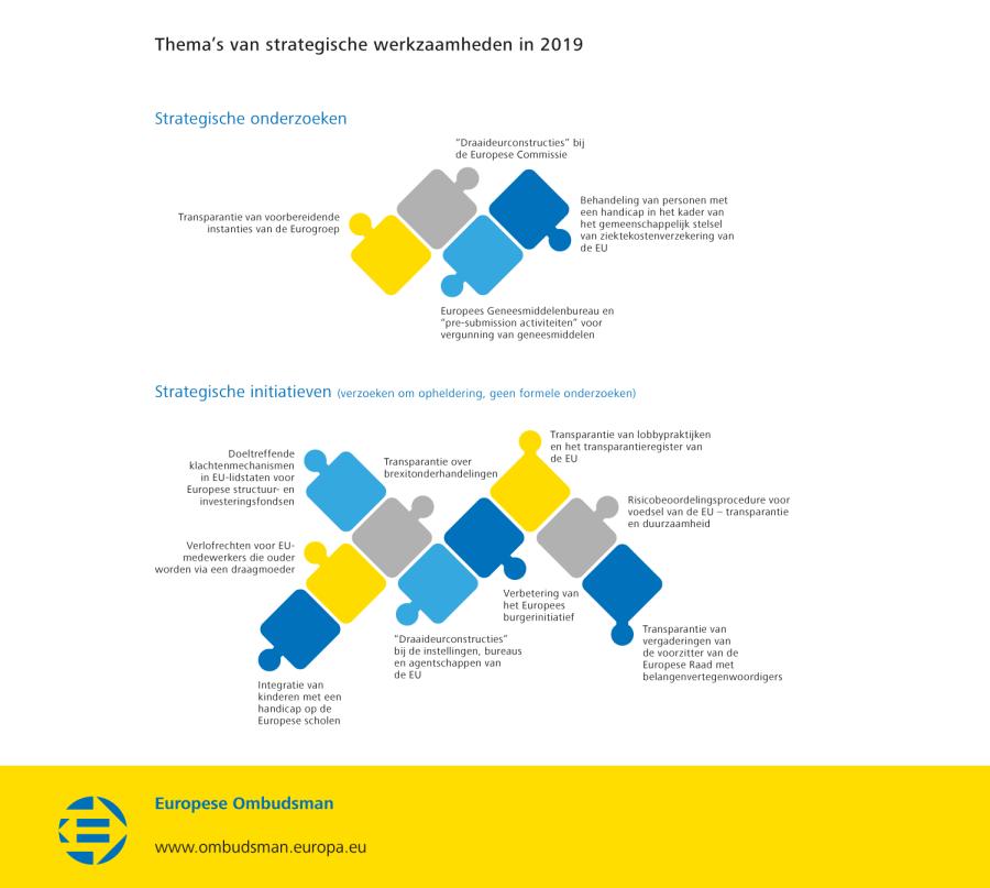 Thema's van strategische werkzaamheden in 2019