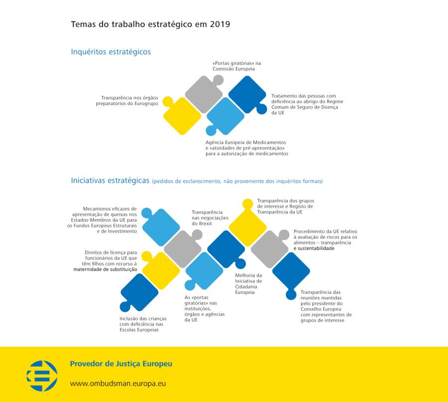 Temas do trabalho estratégico em 2019