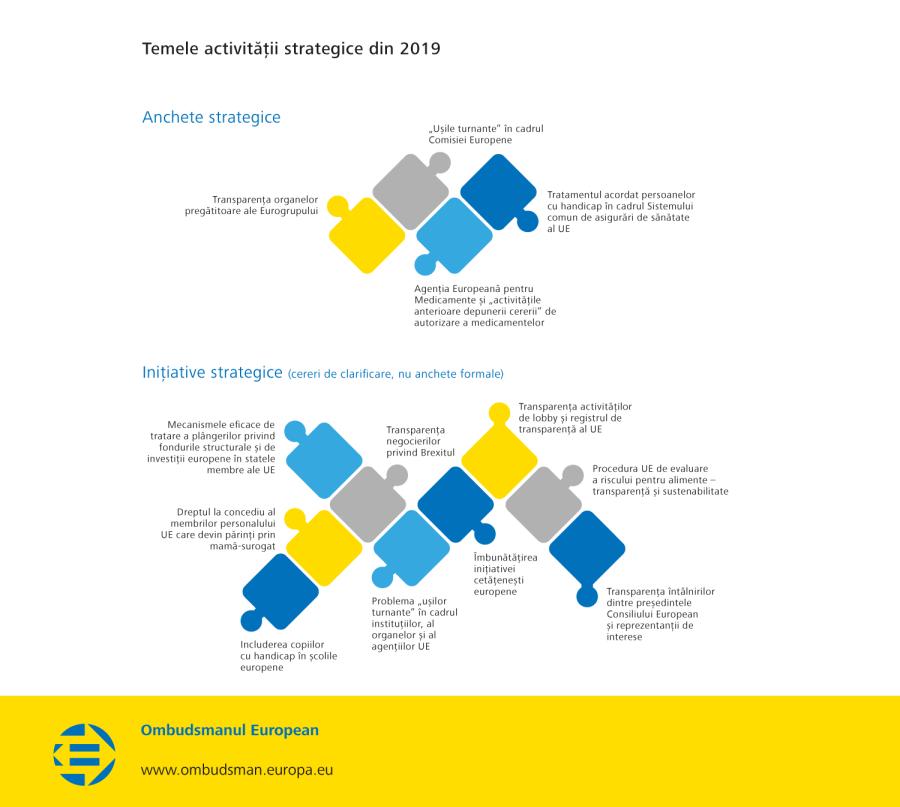 Temele activității strategice din 2019