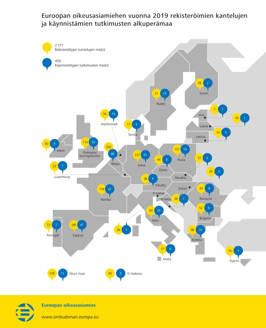 Euroopan oikeusasiamiehen vuonna 2019 rekisteröimien kantelujen ja käynnistämien tutkimusten alkuperämaa