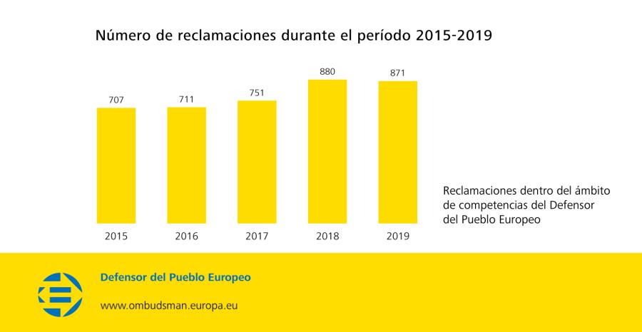 Número de reclamaciones durante el período 2015-2019