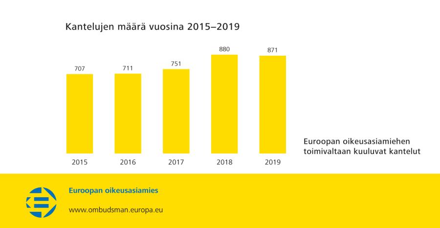 Kantelujen määrä vuosina 2015−2019