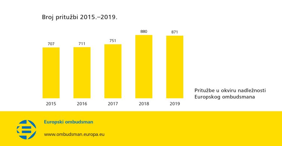 Broj pritužbi 2015.–2019.