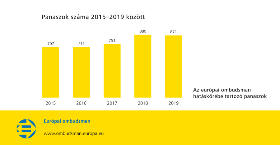 Panaszok száma 2015–2019 között