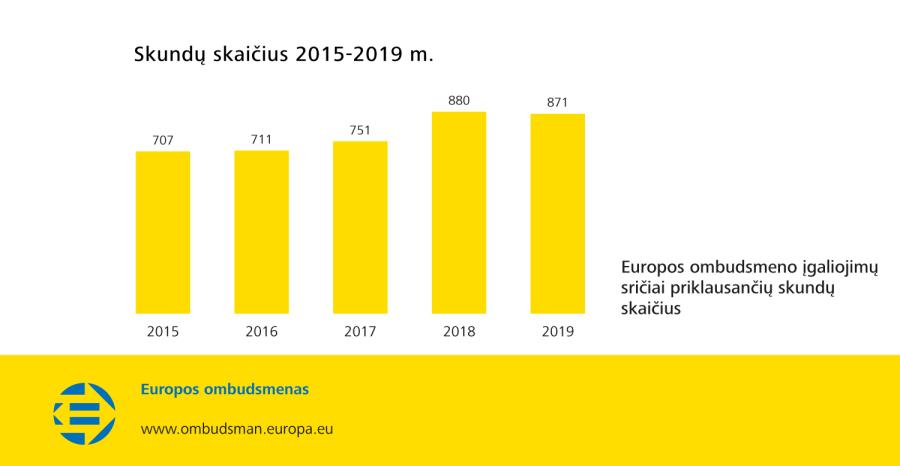 Skundų skaičius 2015-2019 m