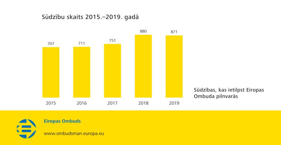 Sūdzību skaits 2015.–2019. gadā