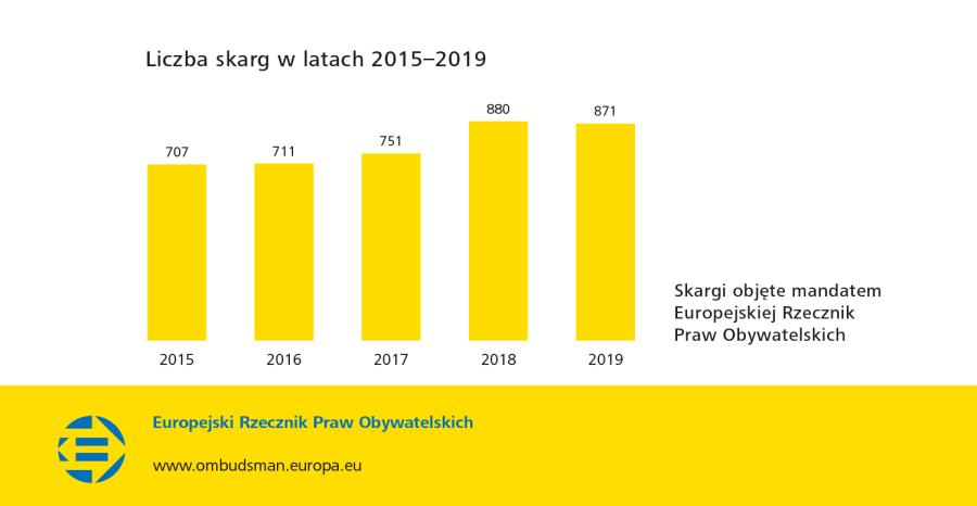 Liczba skarg w latach 2015–2019