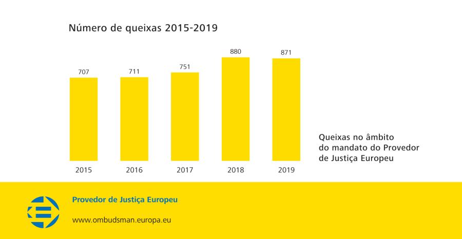 Número de queixas 2015-2019