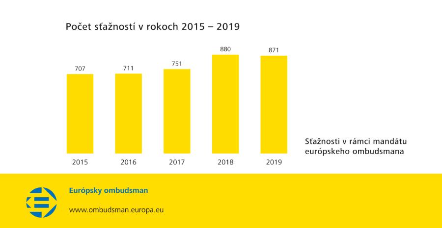 Počet sťažností v rokoch 2015 – 2019