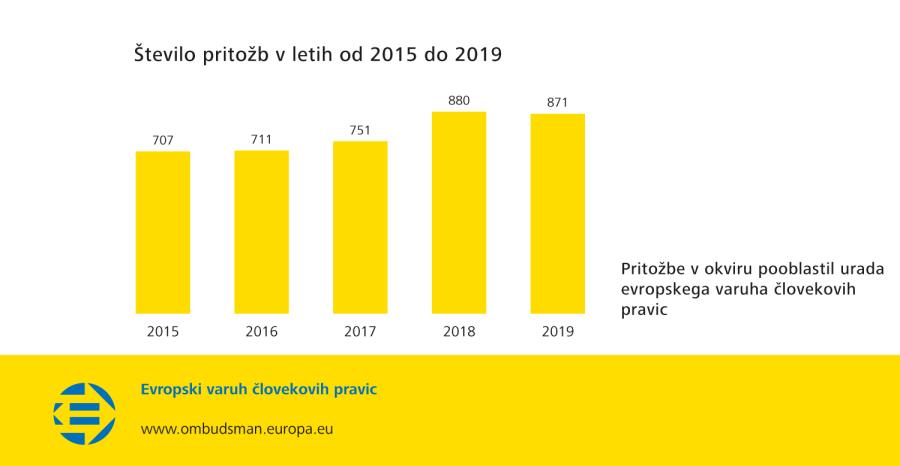 Število pritožb v letih od 2015 do 2019