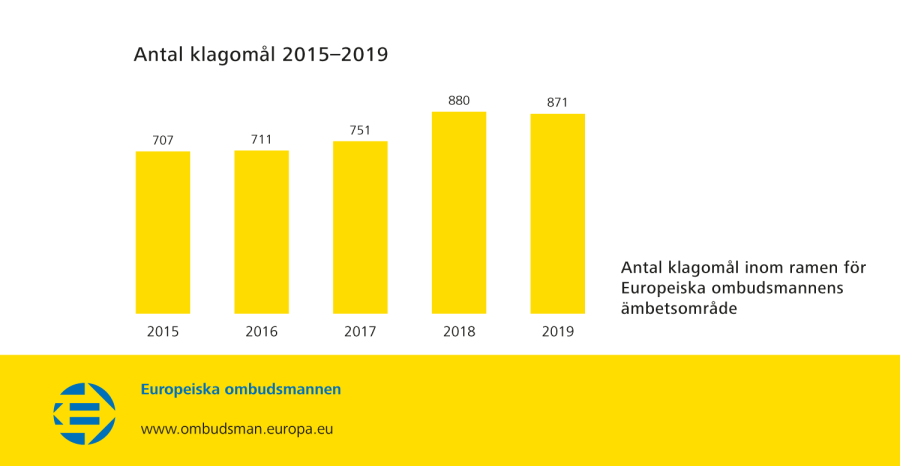 Antal klagomål 2015–2019