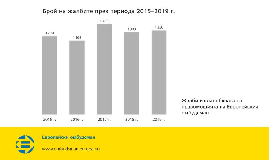 Брой на жалбите през периода 2015–2019 г.