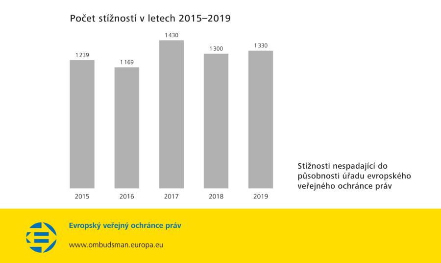 Počet stížností v letech 2015–2019