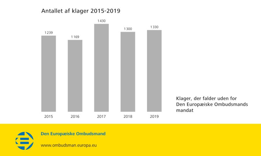 Antallet af klager 2015-2019