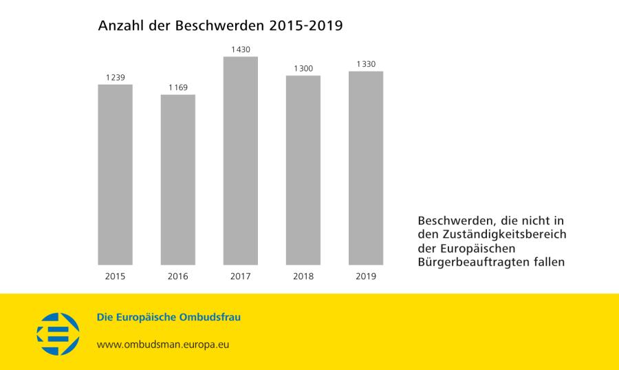 Anzahl der Beschwerden 2015-2019