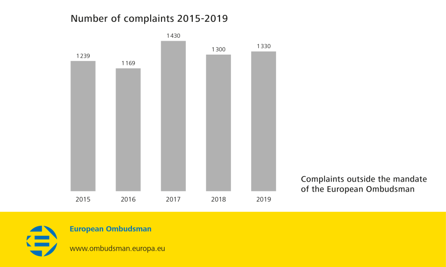 Number of complaintes 2015-2019
