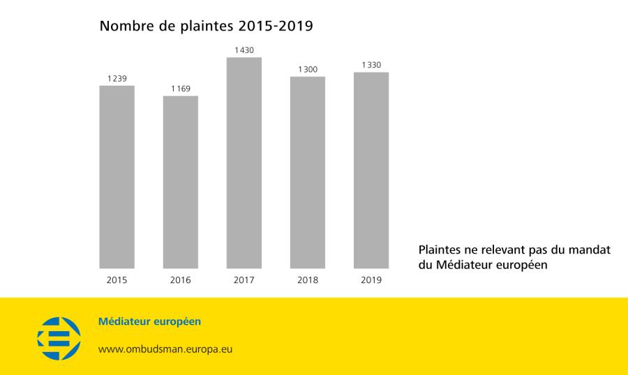Nombre de plaintes 2015-2019