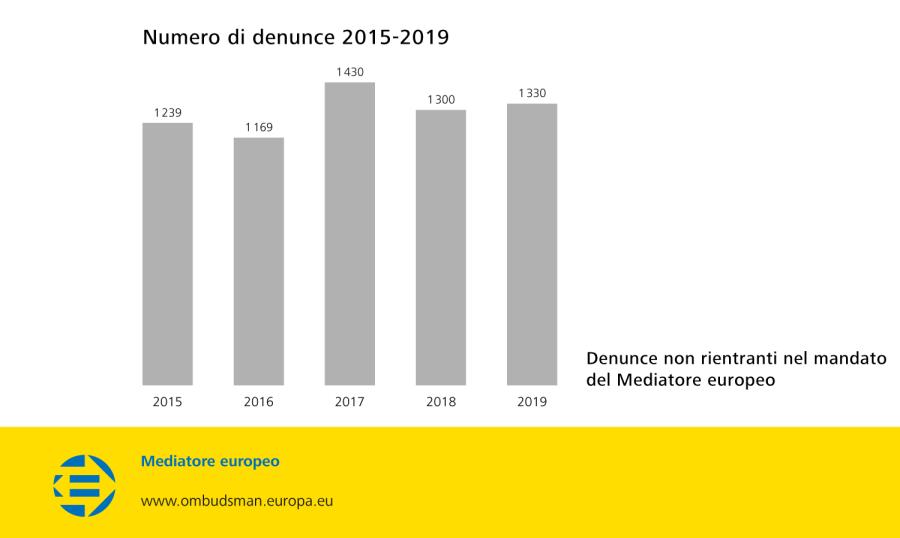 Numero di denunce 2015-2019