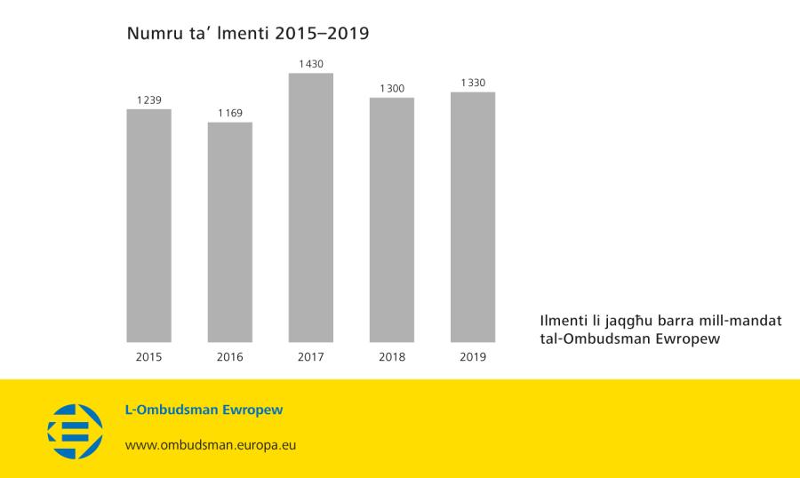 Numru ta' lmenti 2015–2019