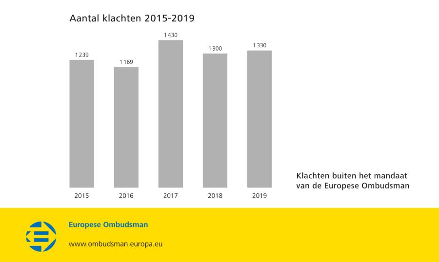 Aantal klachten 2015-2019