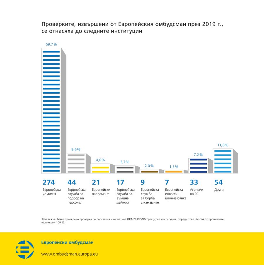 Проверките, извършени от Европейския омбудсман през 2019 г., се отнасяха до следните институции