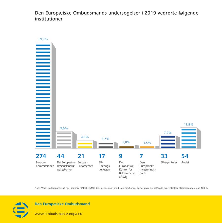 Den Europæiske Ombudsmands undersøgelser i 2019 vedrørte følgende institutioner